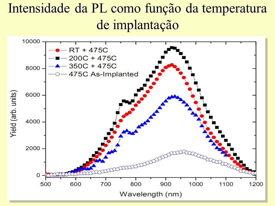 Intensidade da PL como função da temperatura de implantação