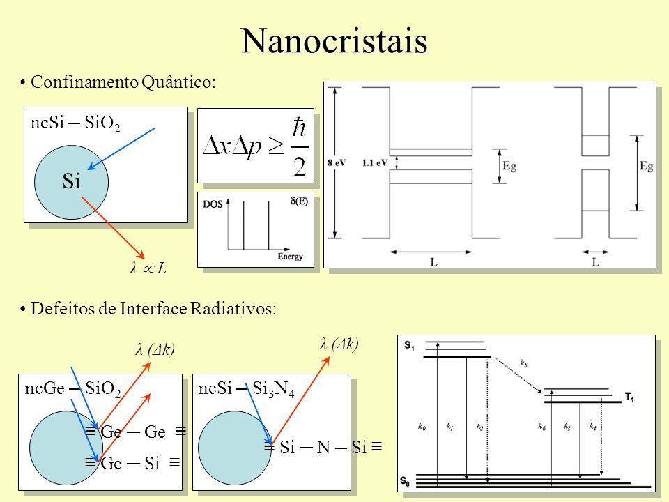 Nanocristais Si Confinamento Quântico: ncSi ─ SiO2