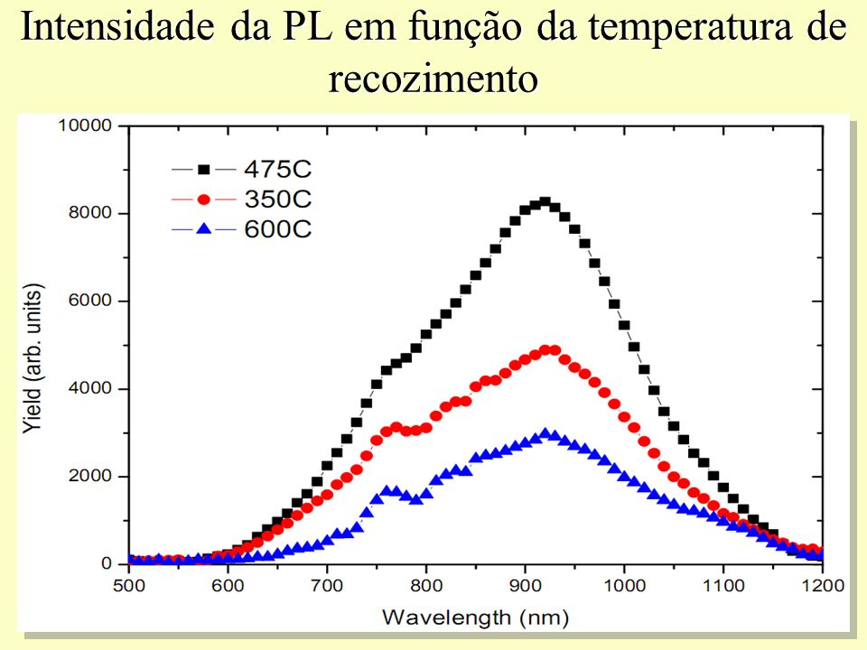Intensidade da PL em função da temperatura de recozimento