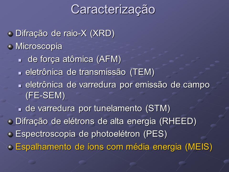 Caracterização Difração de raio-X (XRD) Microscopia