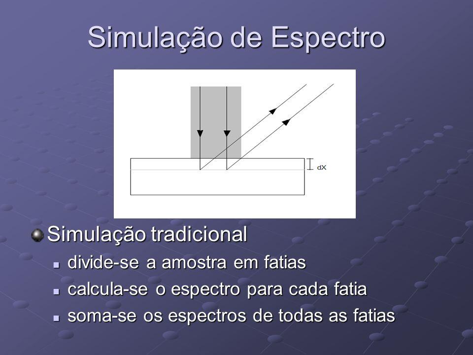 Simulação de Espectro Simulação tradicional