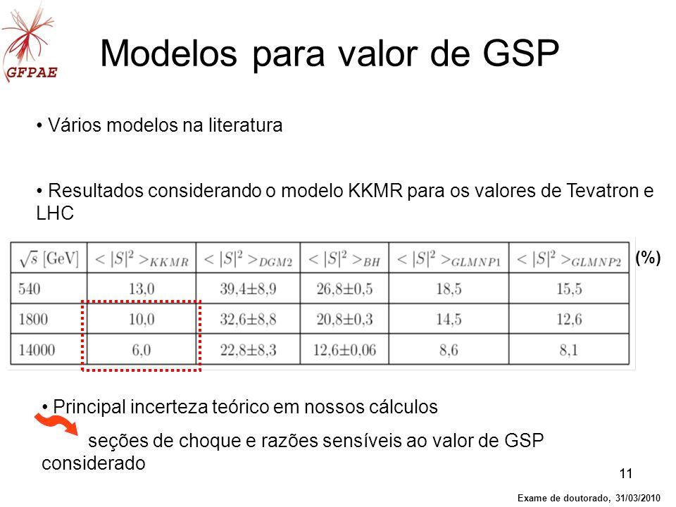 Modelos para valor de GSP
