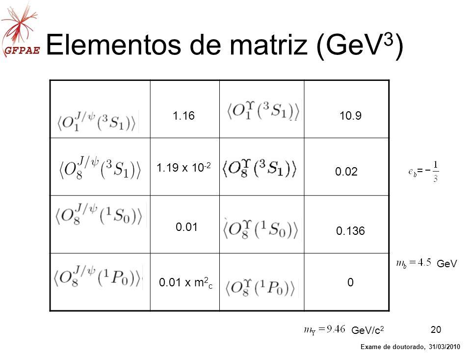 Elementos de matriz (GeV3)