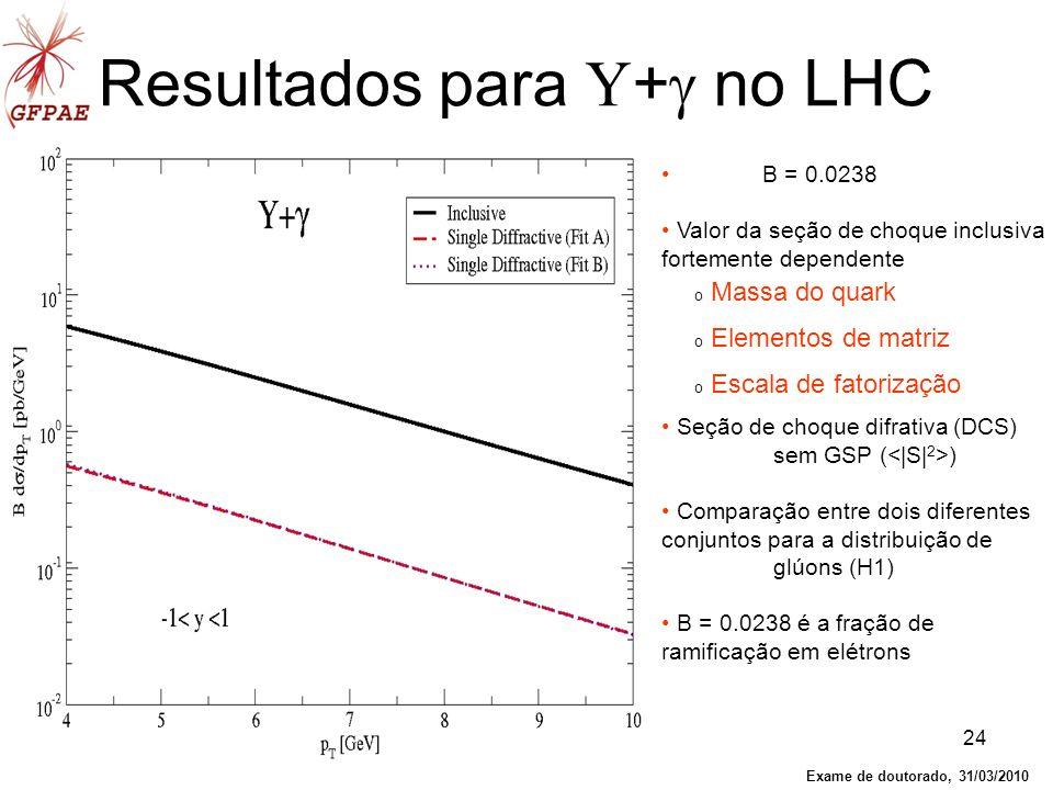 Resultados para Υ+ no LHC