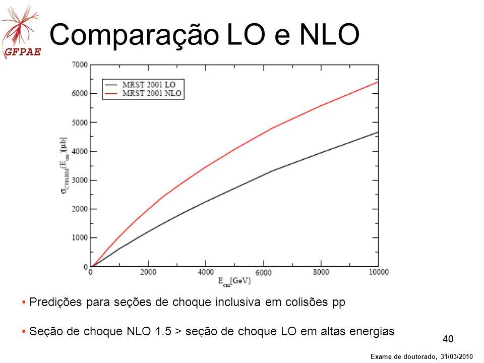Comparação LO e NLO Predições para seções de choque inclusiva em colisões pp. Seção de choque NLO 1.5 > seção de choque LO em altas energias.
