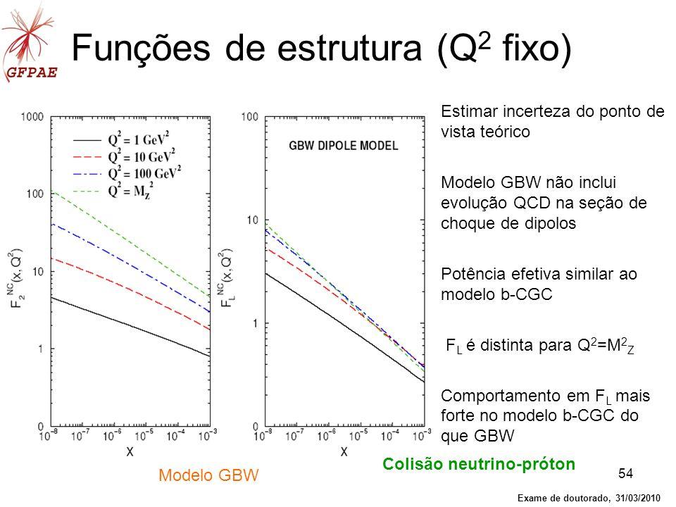 Funções de estrutura (Q2 fixo)