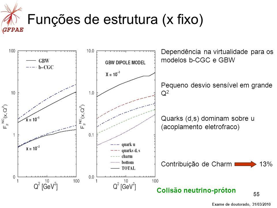 Funções de estrutura (x fixo)
