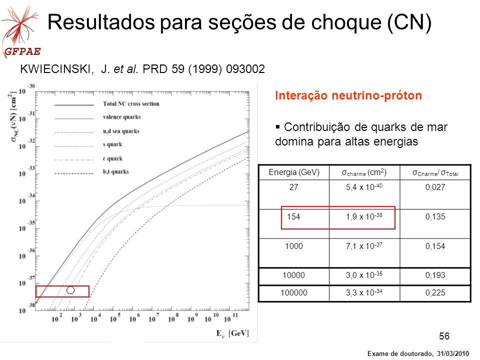Resultados para seções de choque (CN)