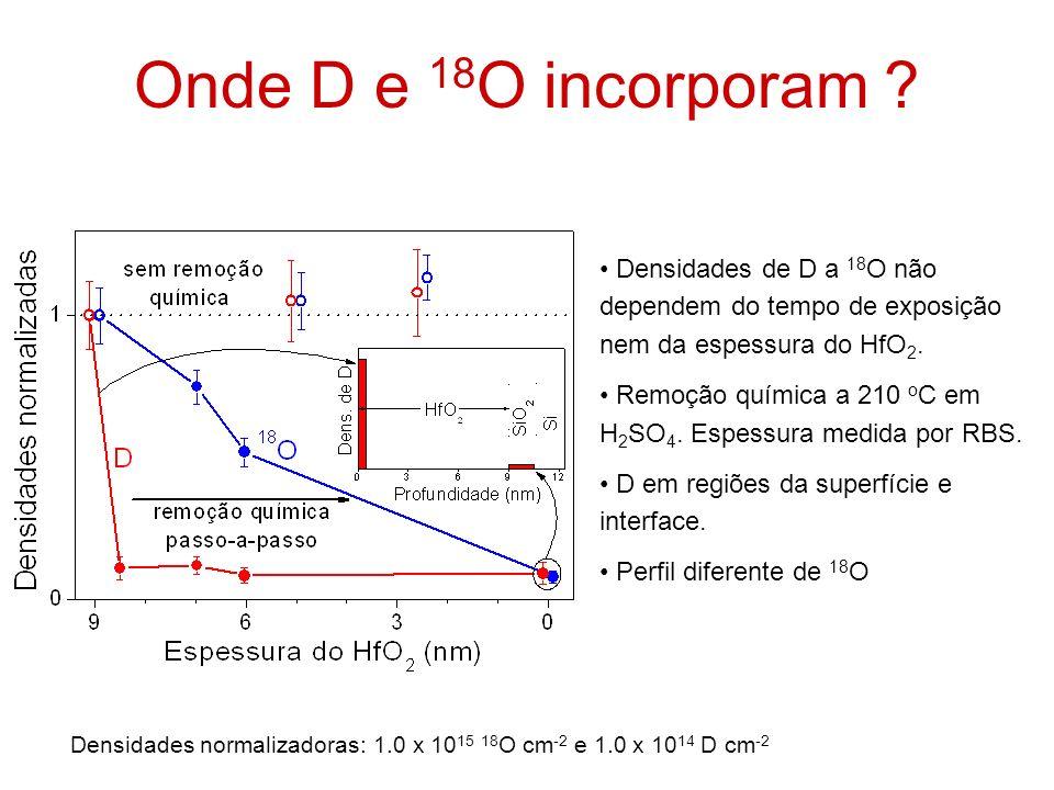 Onde D e 18O incorporam Densidades de D a 18O não dependem do tempo de exposição nem da espessura do HfO2.