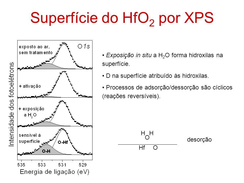 Superfície do HfO2 por XPS
