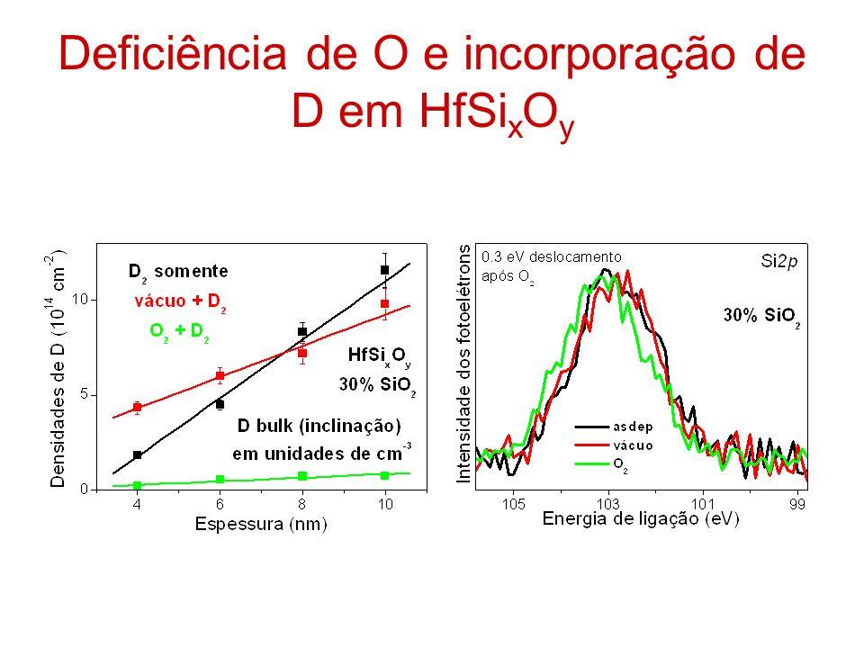 Deficiência de O e incorporação de D em HfSixOy