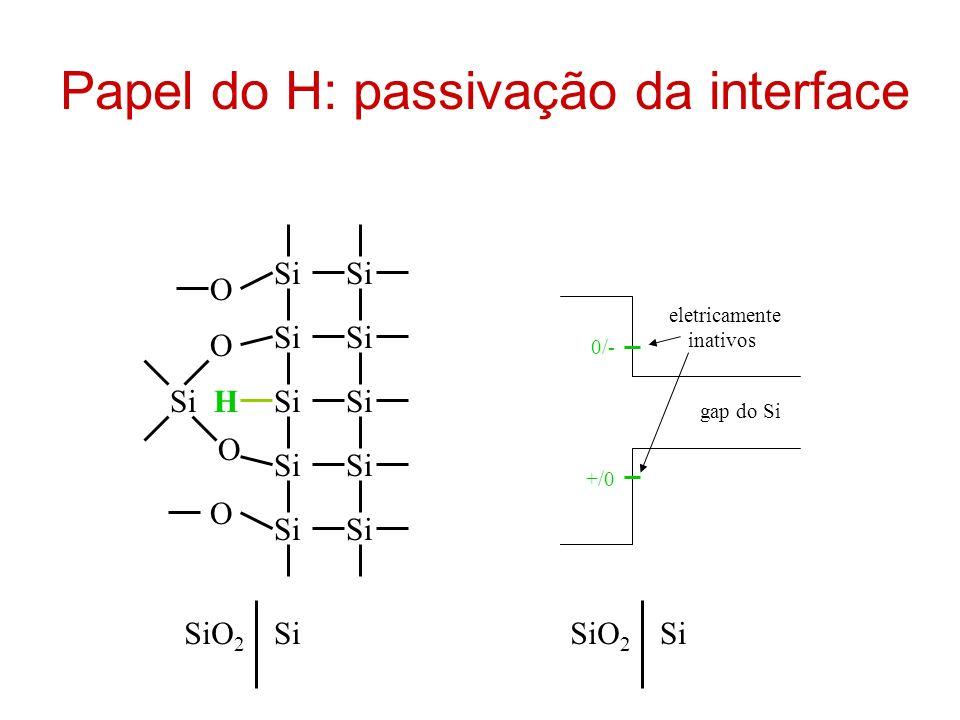 Papel do H: passivação da interface