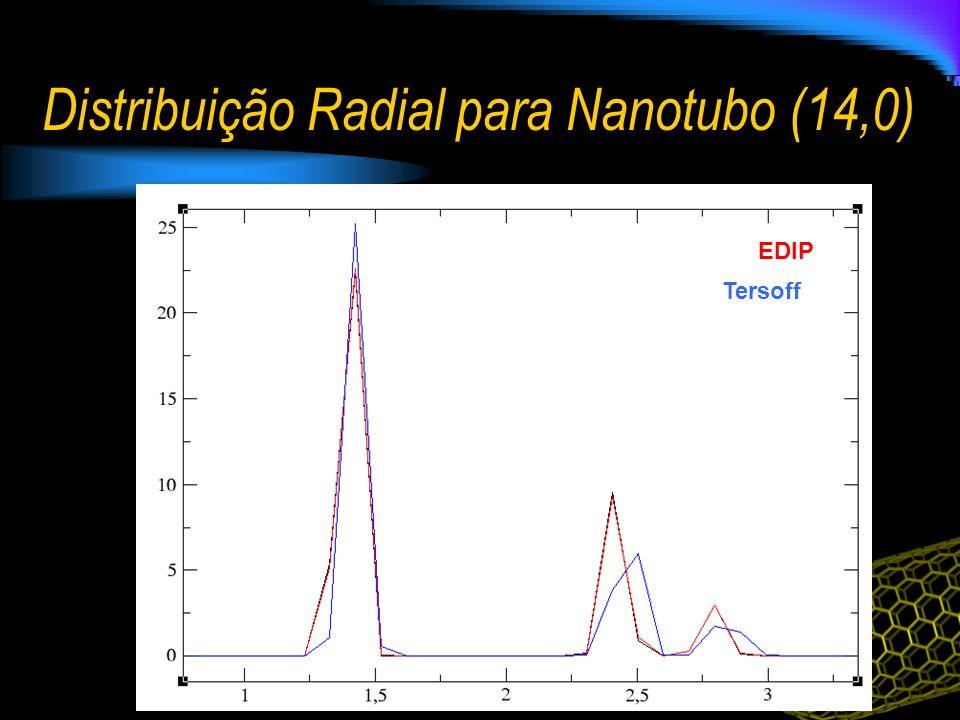 Distribuição Radial para Nanotubo (14,0)