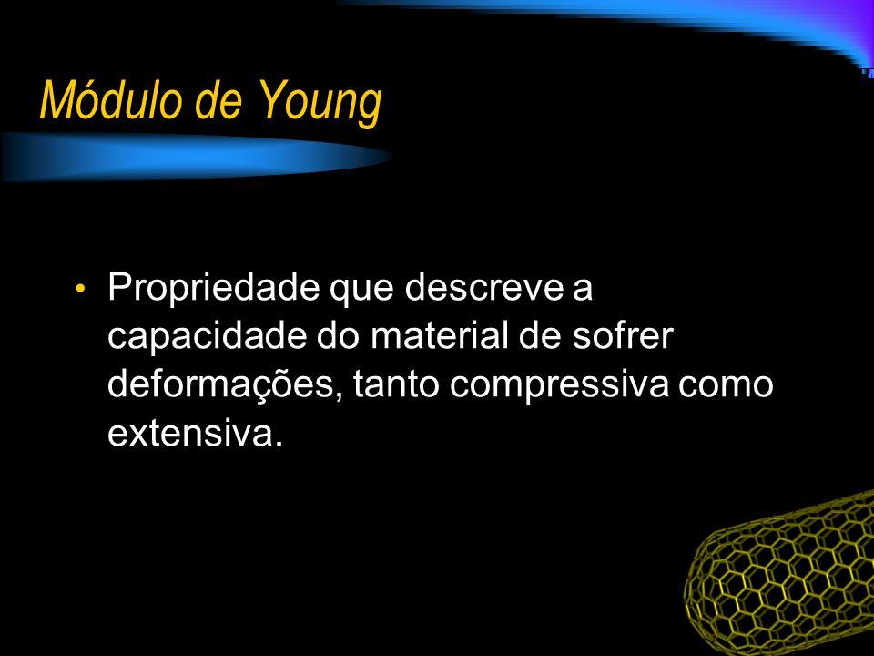 Módulo de Young Propriedade que descreve a capacidade do material de sofrer deformações, tanto compressiva como extensiva.