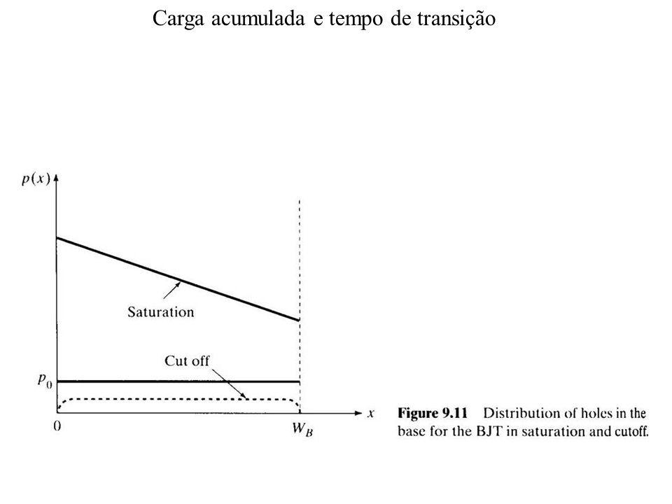 Carga acumulada e tempo de transição