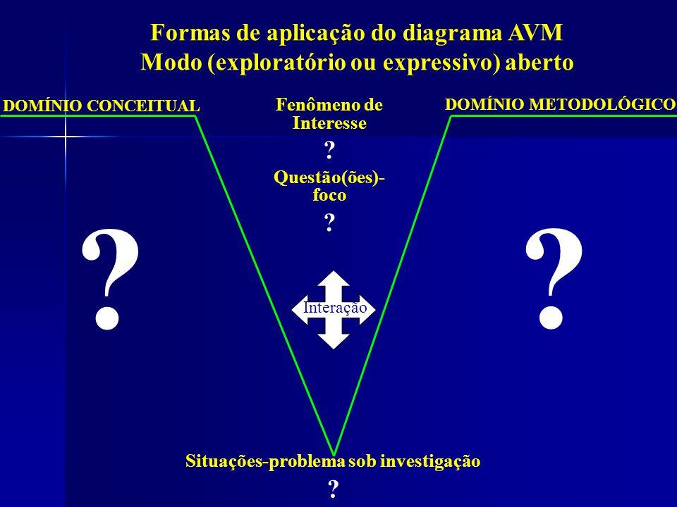 Formas de aplicação do diagrama AVM