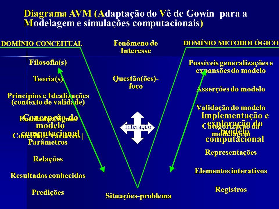 Diagrama AVM (Adaptação do Vê de Gowin para a Modelagem e simulações computacionais)