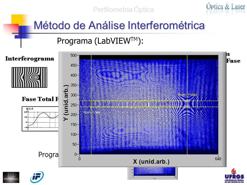 Método de Análise Interferométrica