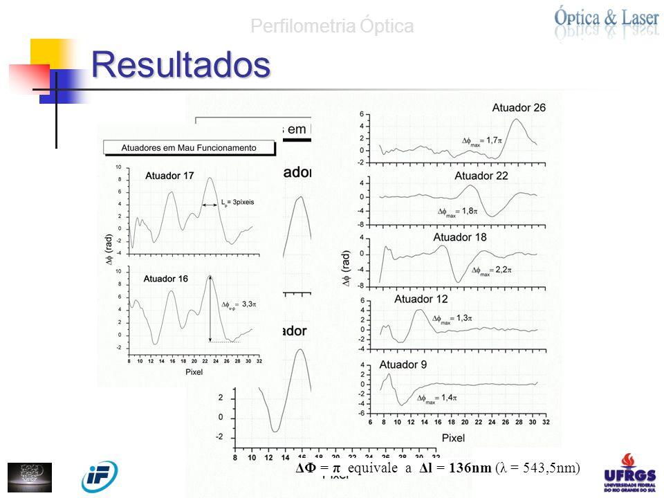 Resultados Perfilometria Óptica