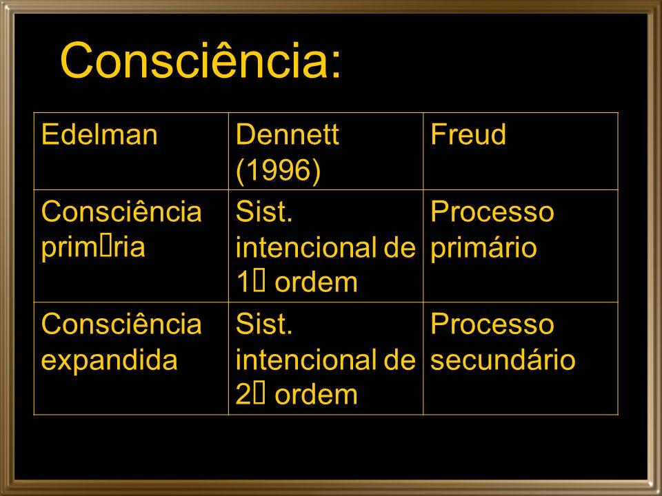 Consciência: Edelman Dennett (1996) Freud Consciência primária