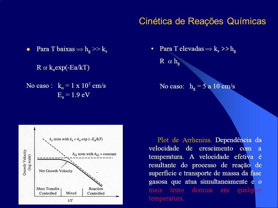 Cinética de Reações Químicas