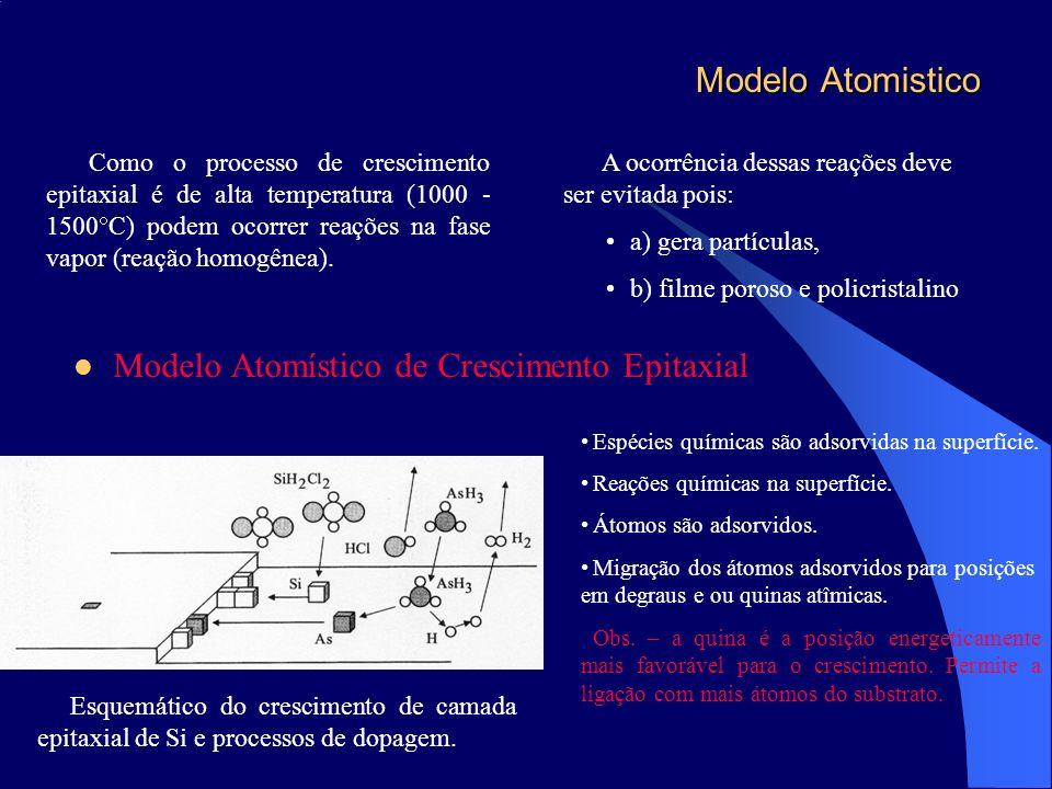 Modelo Atomístico de Crescimento Epitaxial