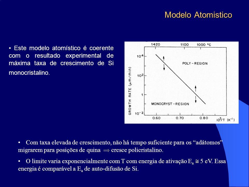 Modelo Atomistico Este modelo atomístico é coerente com o resultado experimental de máxima taxa de crescimento de Si monocristalino.