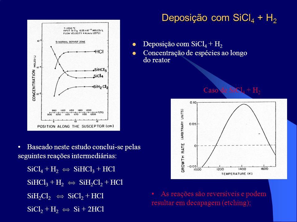 Deposição com SiCl4 + H2 Deposição com SiCl4 + H2