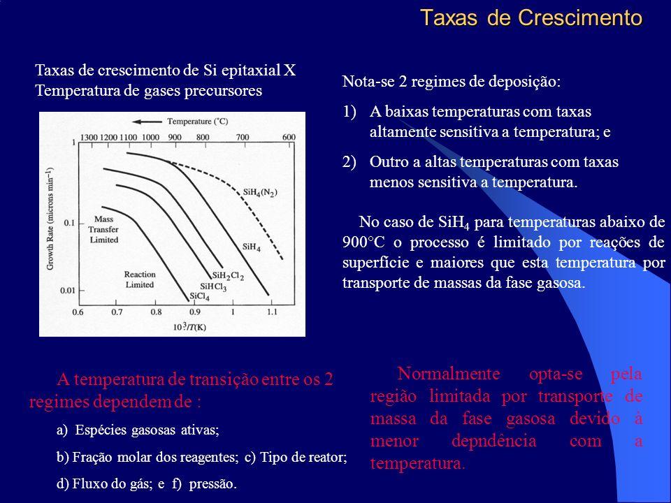 Taxas de Crescimento Taxas de crescimento de Si epitaxial X Temperatura de gases precursores. Nota-se 2 regimes de deposição: