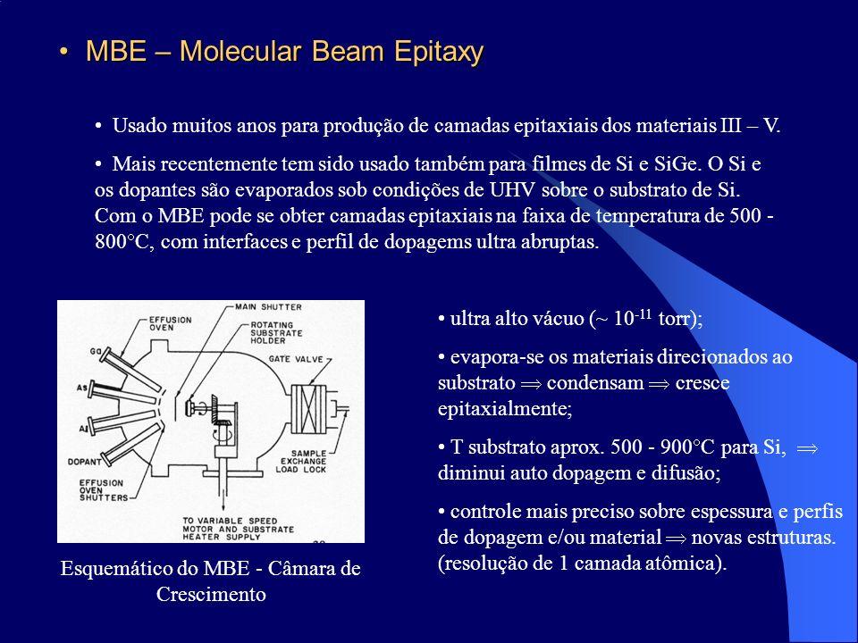 MBE – Molecular Beam Epitaxy