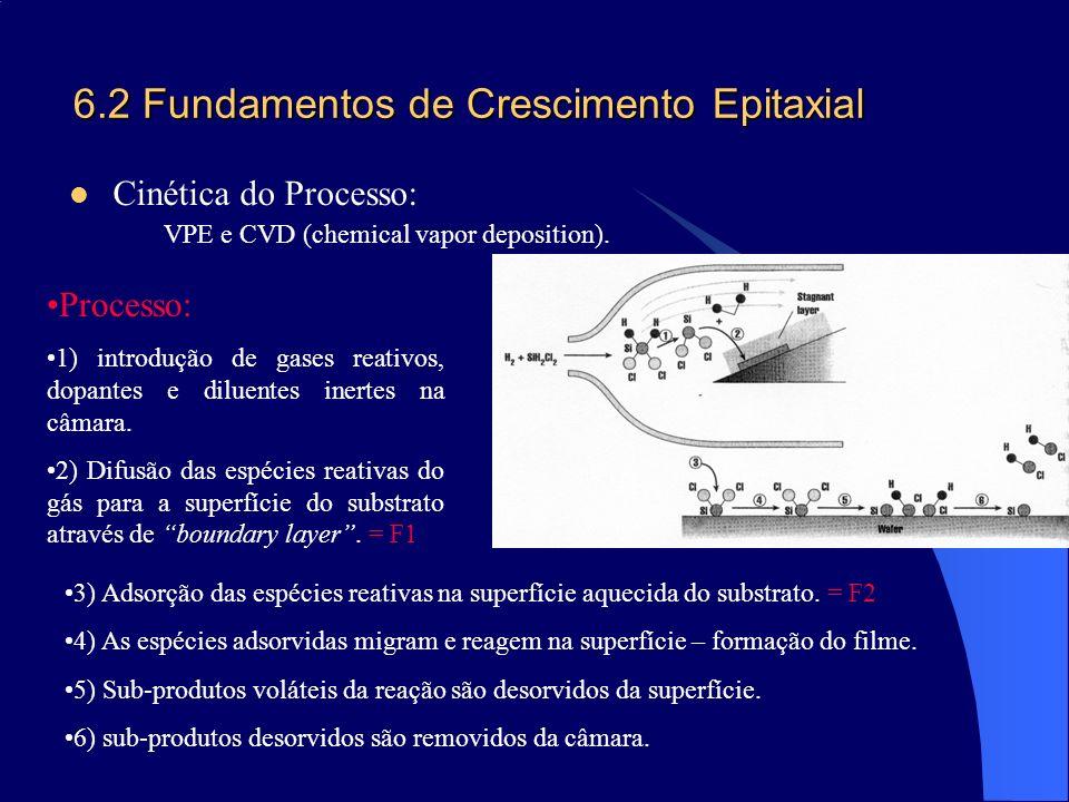 6.2 Fundamentos de Crescimento Epitaxial