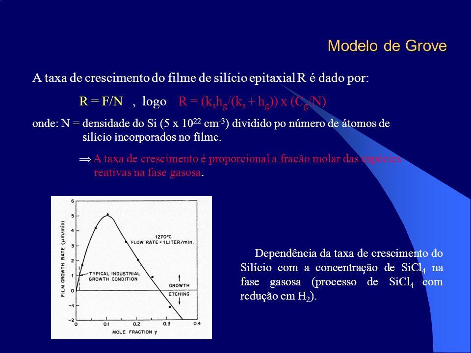 Modelo de Grove A taxa de crescimento do filme de silício epitaxial R é dado por: R = F/N , logo R = (kshg/(ks + hg)) x (Cg/N)