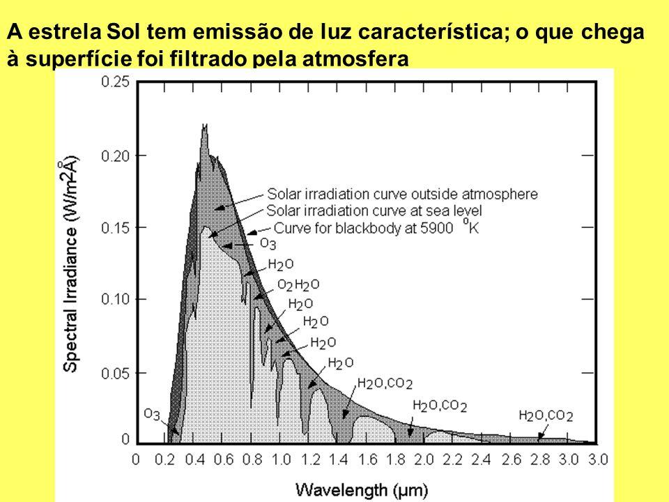 A estrela Sol tem emissão de luz característica; o que chega à superfície foi filtrado pela atmosfera