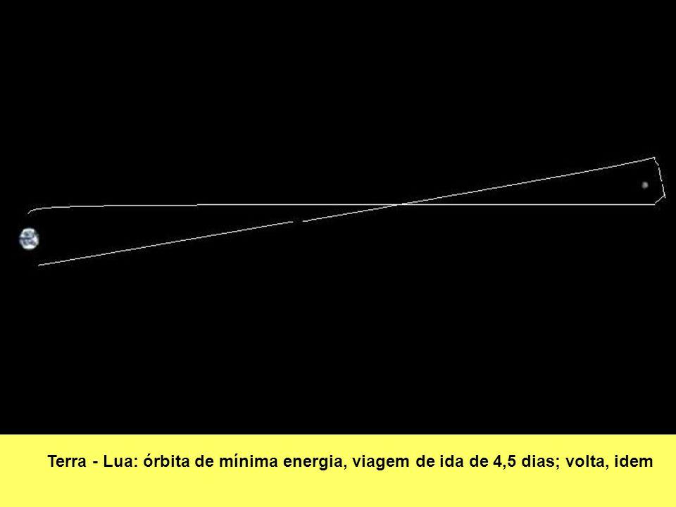 Terra - Lua: órbita de mínima energia, viagem de ida de 4,5 dias; volta, idem