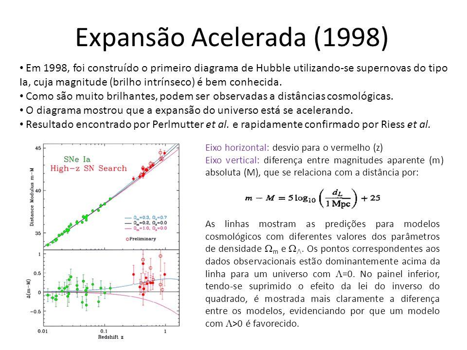 Expansão Acelerada (1998)