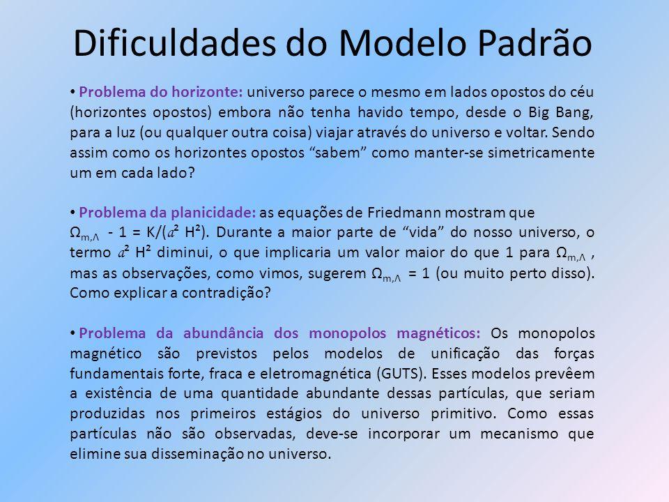 Dificuldades do Modelo Padrão