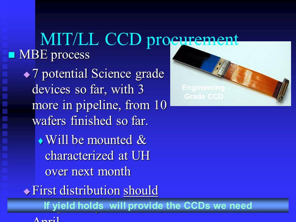 MIT/LL CCD procurement