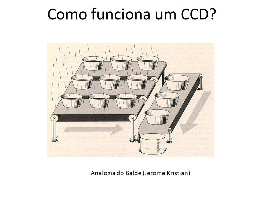 Como funciona um CCD Analogia do Balde (Jerome Kristian)