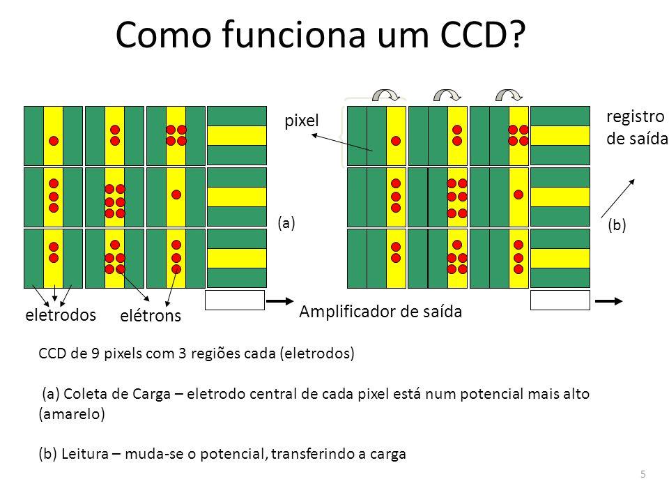 Como funciona um CCD registro pixel de saída Amplificador de saída