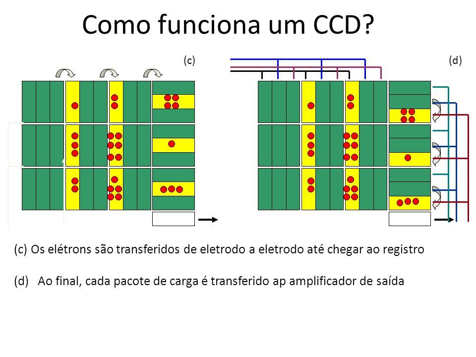 Como funciona um CCD (c) (d) (c) Os elétrons são transferidos de eletrodo a eletrodo até chegar ao registro.