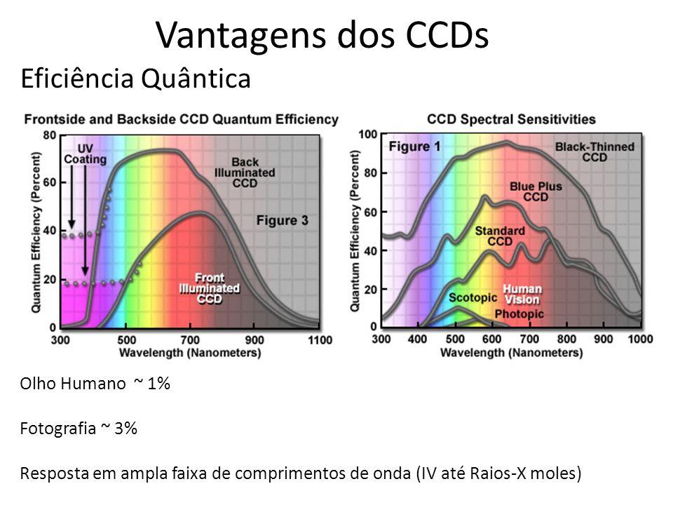 Vantagens dos CCDs Eficiência Quântica Olho Humano ~ 1%