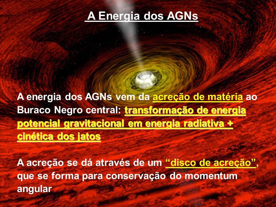 A Energia dos AGNs