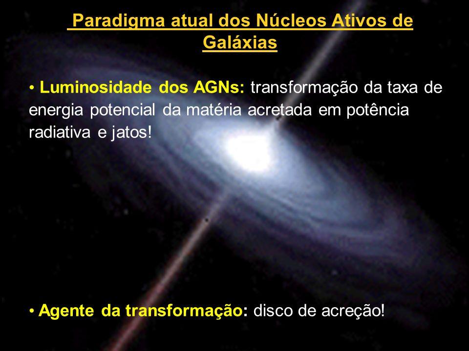 Paradigma atual dos Núcleos Ativos de Galáxias