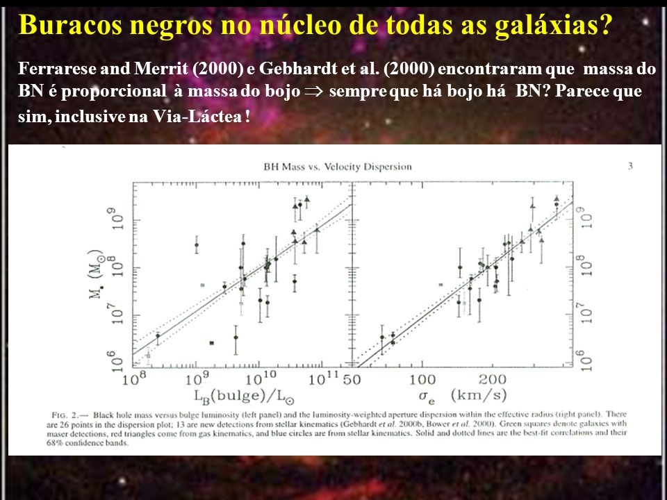 Buracos negros no núcleo de todas as galáxias