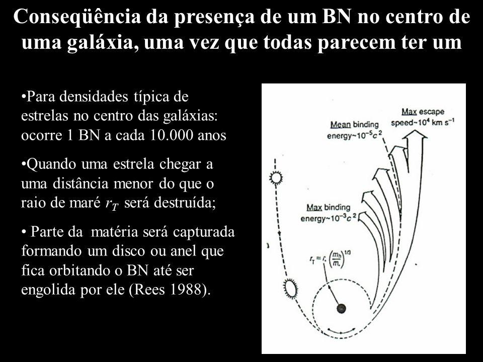 Conseqüência da presença de um BN no centro de uma galáxia, uma vez que todas parecem ter um