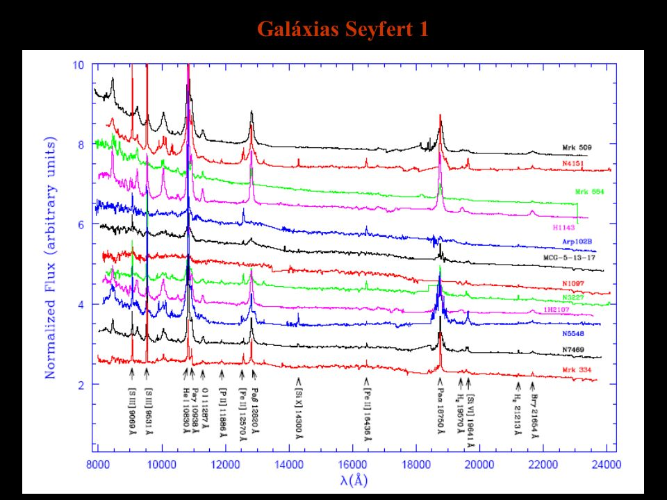 Galáxias Seyfert 1 Galáxias Ativas