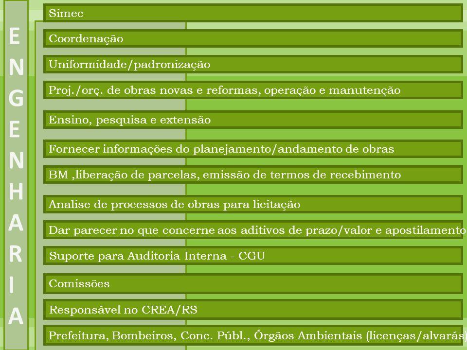 ENGENHARIA Simec Coordenação Uniformidade/padronização