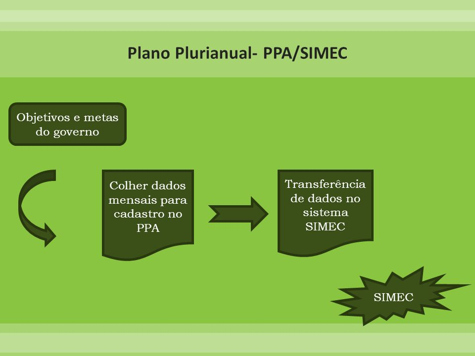 Plano Plurianual- PPA/SIMEC