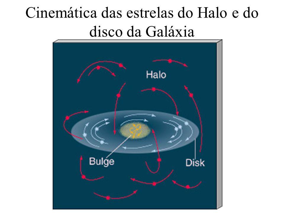 Cinemática das estrelas do Halo e do disco da Galáxia