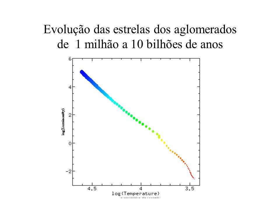 Evolução das estrelas dos aglomerados de 1 milhão a 10 bilhões de anos